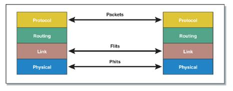 QPI Protocol Stack