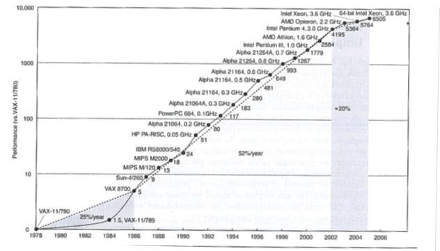 Trendi rrites i performances se procesoreve 1978-2004