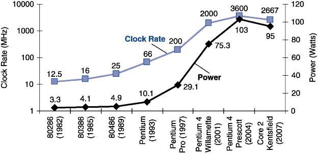 Rritja nder vite e frekuences dhe fuqise se çliruar ne procesoret Intel