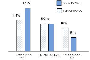 """Efekti i rritjes se frekuences ne fuqine e çliruar ne nje procesor """"single-core"""""""