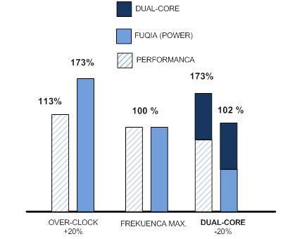 """Efekti i rritjes se frekuences ne fuqine e çliruar ne nje procesor """"multi-core"""""""