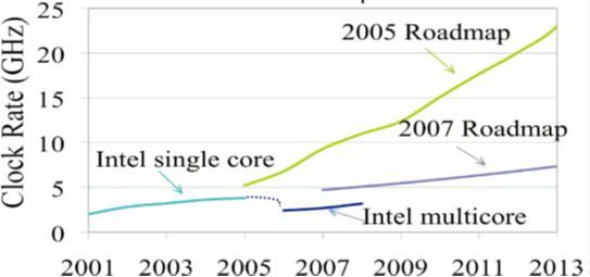 Efekti i procesoreve multicore ne rritjen e frekuences se clockut