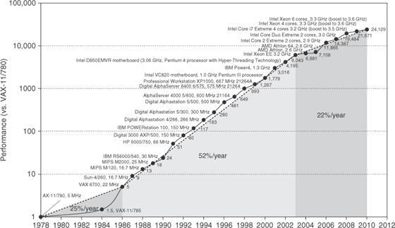 Trendi rrites i performances se procesoreve 1978-2010