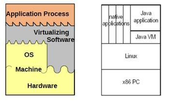 JVM ne nje computer platform